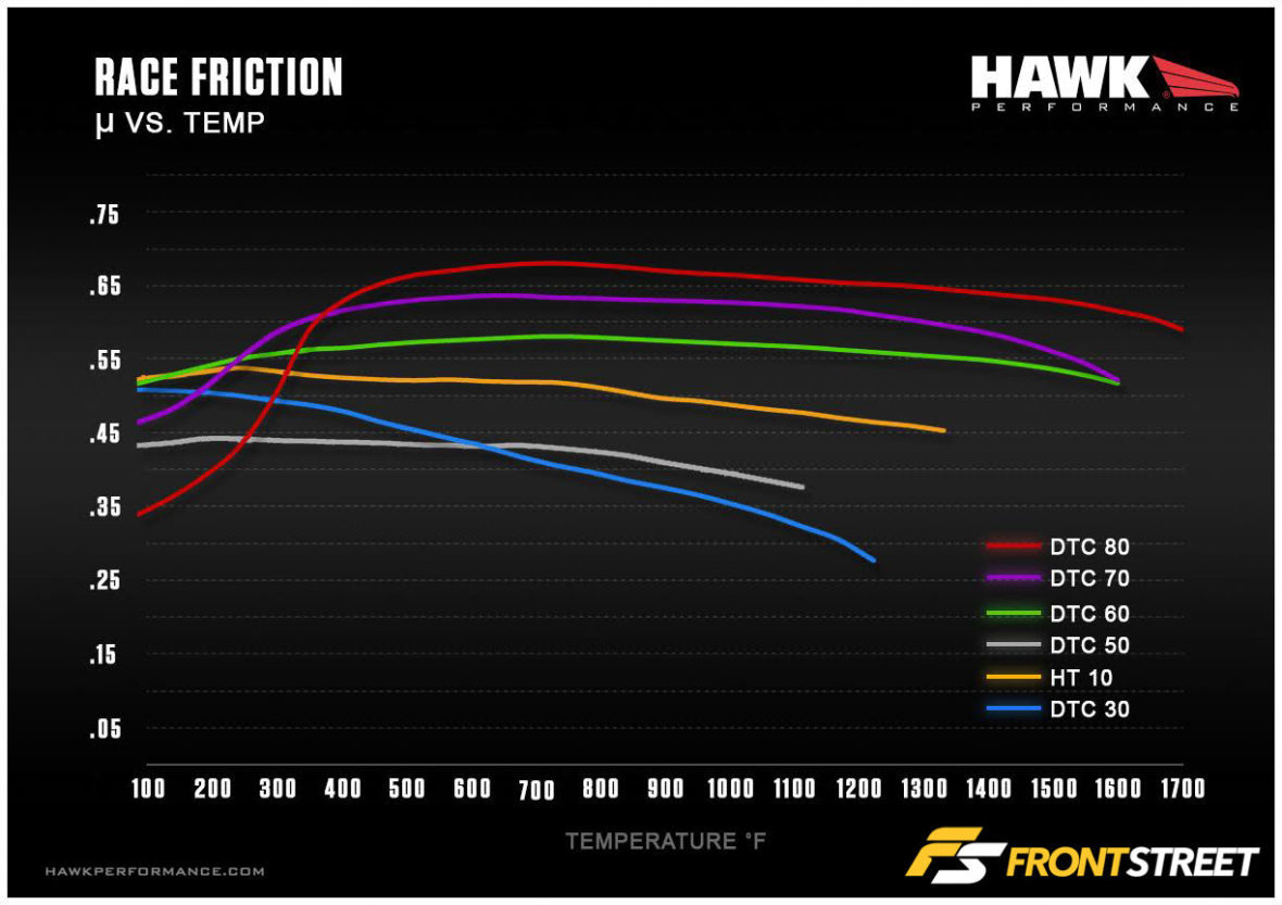 RACE_FRICTION_TEMP_GRAPH-1_edit-1180x833.jpg#asset:487342
